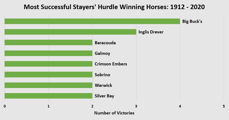 Chart Showing the Most Successful Stayers' Hurdle Winning Horses Between 1912 and 2020