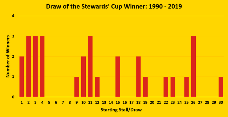 Chart Showing the Draw of the Stewards' Cup Winner Between 1990 and 2019