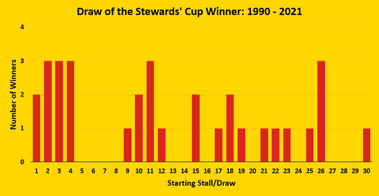 Chart Showing the Draw of the Stewards' Cup Winner Between 1990 and 2021