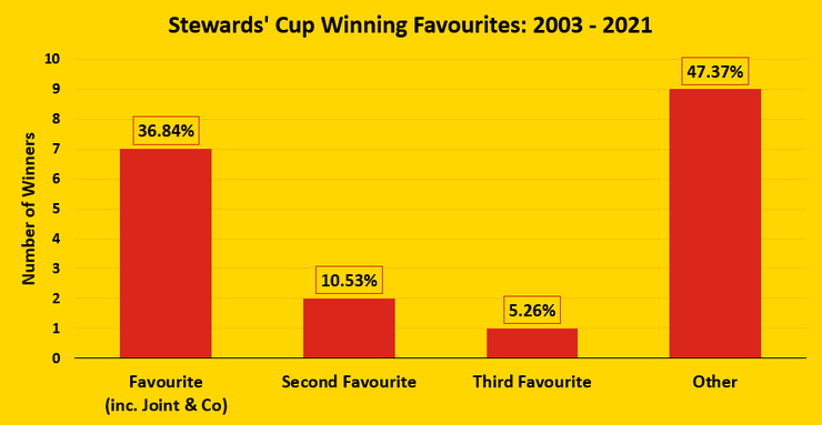Chart Showing the Number of Winning Stewards' Cup Favourites Between 2003 and 2021