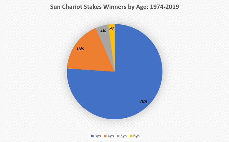Chart Showing the ages of Sun Chariot Stakes Winners Between 1974 and 2019