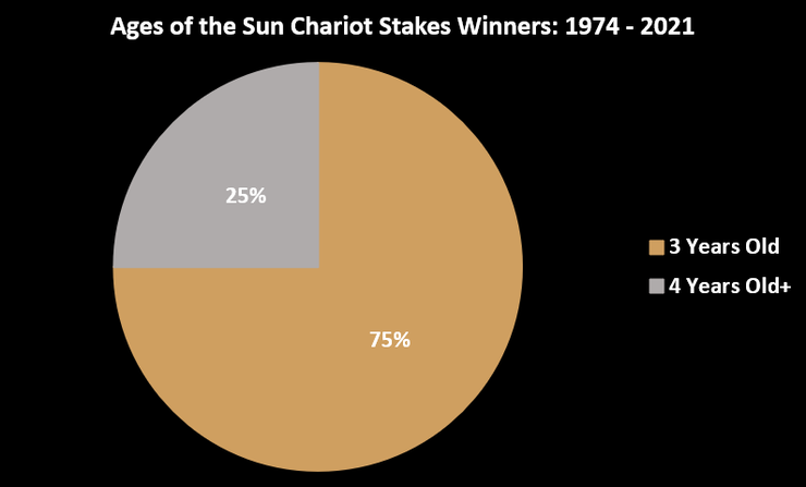 Chart Showing the Ages of the Sun Chariot Stakes Winners Between 1974 and 2021