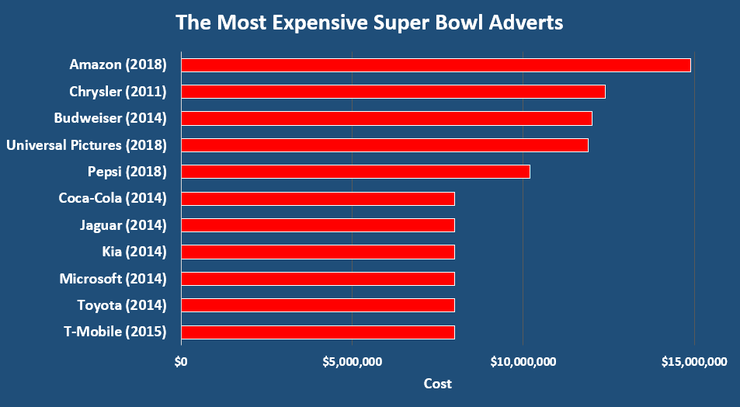 Chart Showing the Most Expensive Super Bowl Adverts Up to and Including 2020
