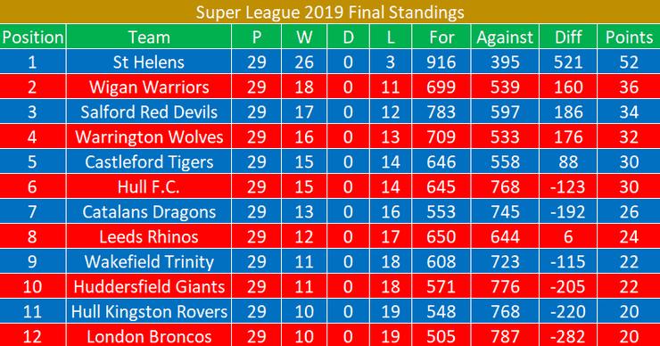 Super League 2019 Final Standings