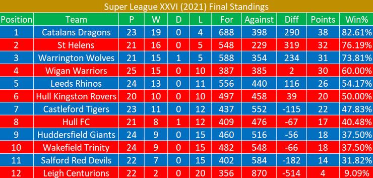 Super League 2021 Final Standings
