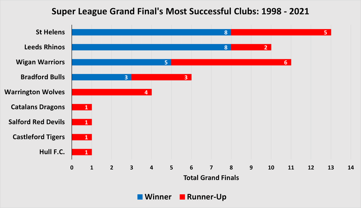 Chart Showing the Super League Grand Finals Most Successful Teams Between 1998 and 2021