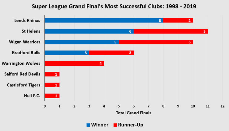 Chart Showing the Super League Grand Finals Most Successful Teams Between 1998 and 2019