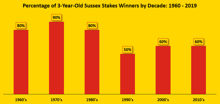 Chart Showing the Percentage of Three Year Old Winners of the Sussex Stakes by Decade Between 1960 and 2019