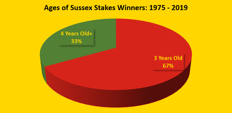 Chart Showing the Ages of the Sussex Stakes Winners Between 1975 and 2019