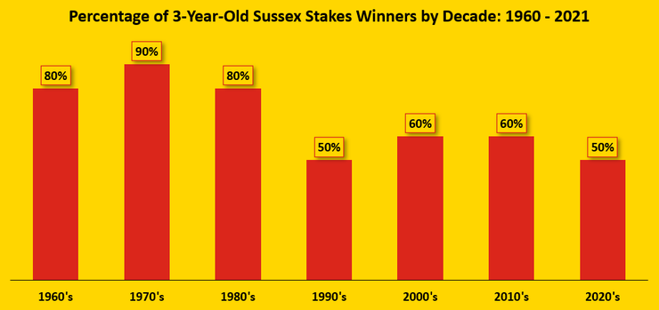 Chart Showing the Percentage of Three Year Old Winners of the Sussex Stakes by Decade Between 1960 and 2021