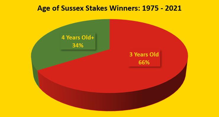 Chart Showing the Ages of the Sussex Stakes Winners Between 1975 and 2021