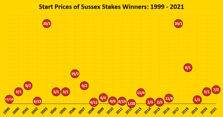 Chart Showing the Start Prices of Sussex Stakes Winners Between 1999 and 2021