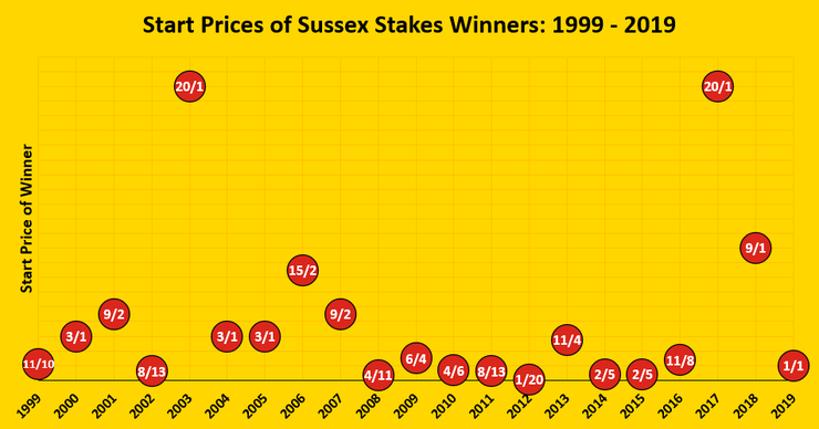 Chart Showing the Start Prices of Sussex Stakes Winners Between 1999 and 2019