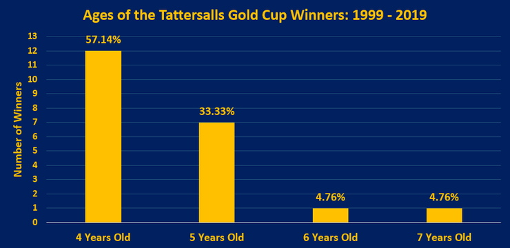 Chart Showing the Ages of the Tattersalls Gold Cup Winners Between 1999 and 2019