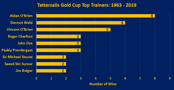Chart Showing the Top Tattersalls Gold Cup Trainers Between 1963 and 2019