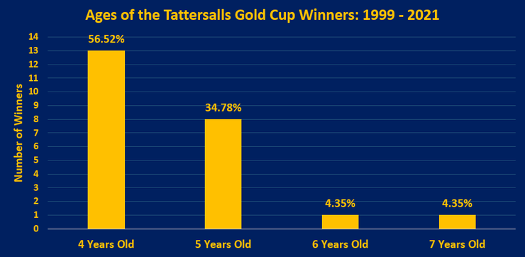Chart Showing the Ages of the Tattersalls Gold Cup Winners Between 1999 and 2021