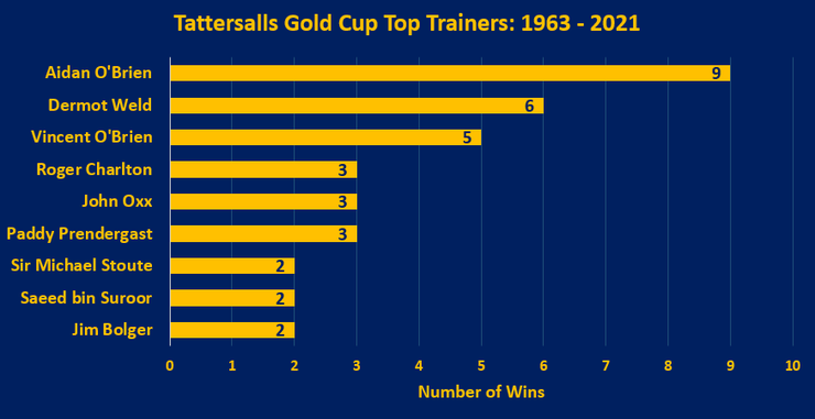 Chart Showing the Top Tattersalls Gold Cup Trainers Between 1963 and 2021