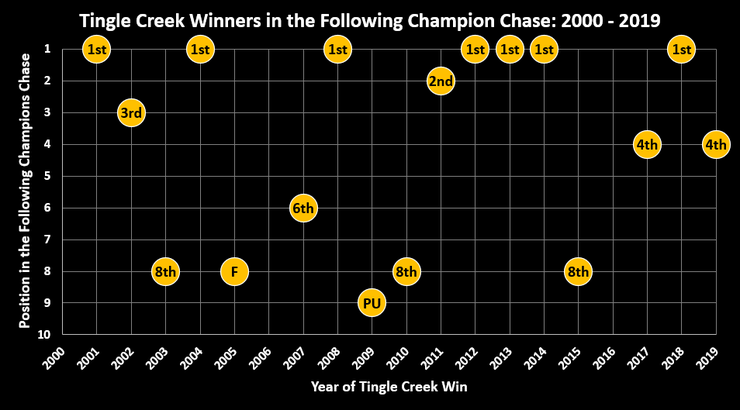 Chart Showing the Race Position of the Tingle Creek Winners in the Following Cheltenham Champion Chase Between 2000/01 and 2019/20