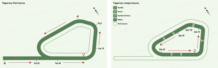 Tipperary Flat and Jumps Racecourse Maps