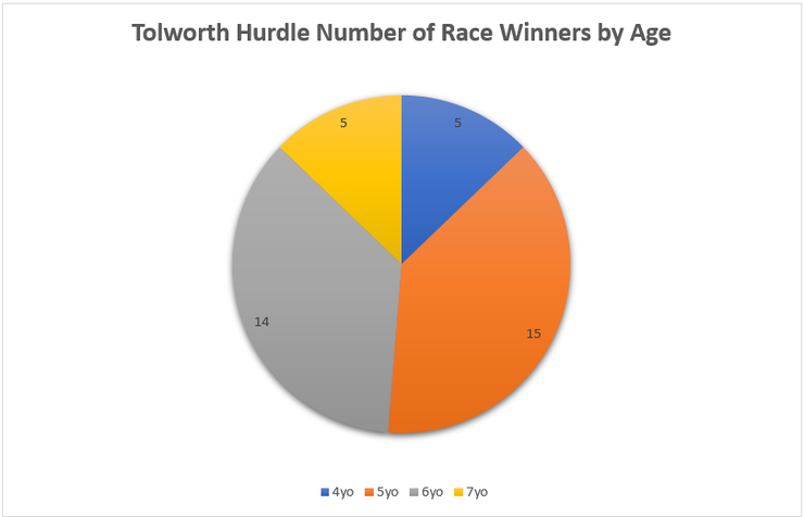 Chart Showing the Ages of Tolworth Hurdle Winners