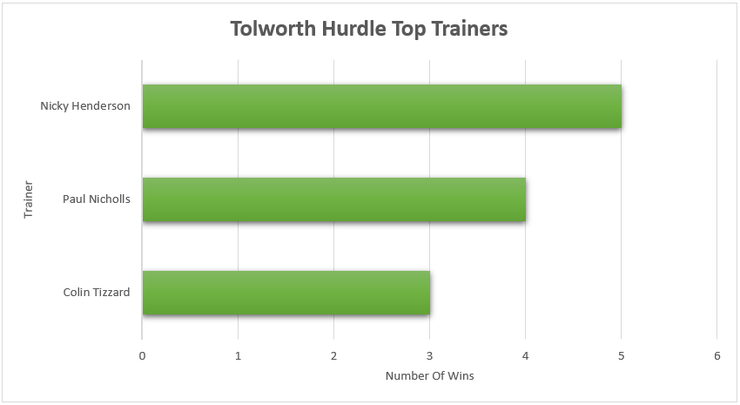 Chart Showing the Top Tolworth Hurdle Winning Trainers