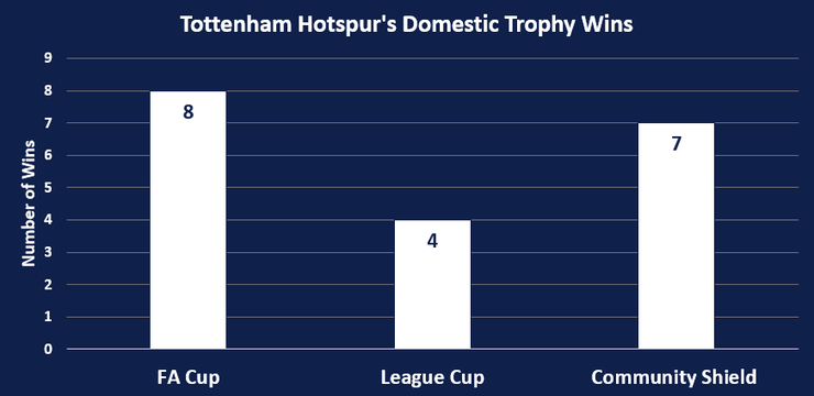 Chart Showing Tottenham Hotspur's Domestic Trophy Wins