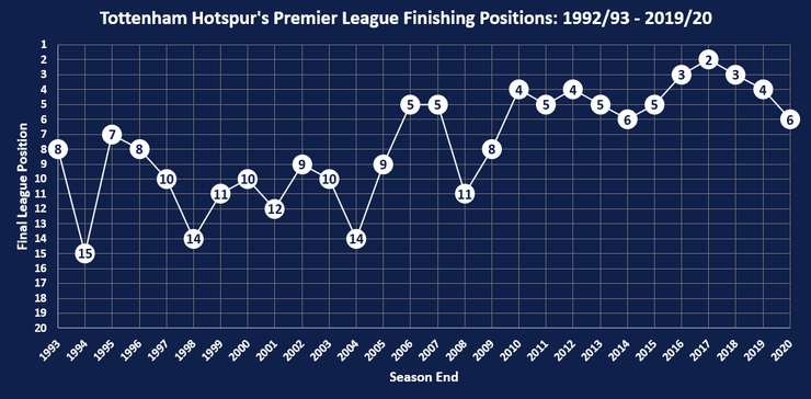 Chart Showing Tottenham Hotspur's Final Premier League Positions Between 1992/93 and 2019/20