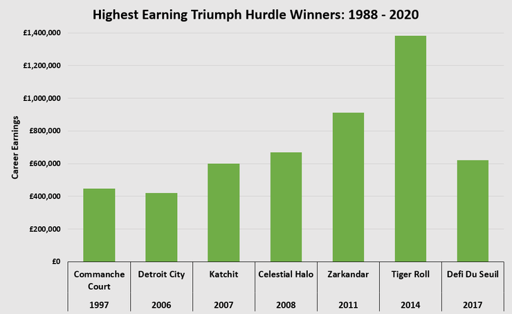 Chart Showing the Highest Earning Triumph Hurdle Winners Between 1988 and 2020