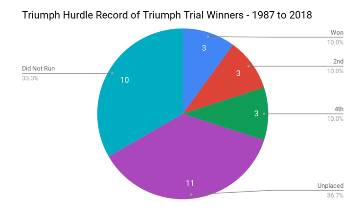 Chart Showing the Record of Triumph Hurdle Trial Winners in the Triumph Hurdle Between 1987 and 2018