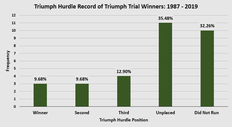 Chart Showing the Performance of Triumph Trial Winners in the Triumph Hurdle Between 1987 and 2019