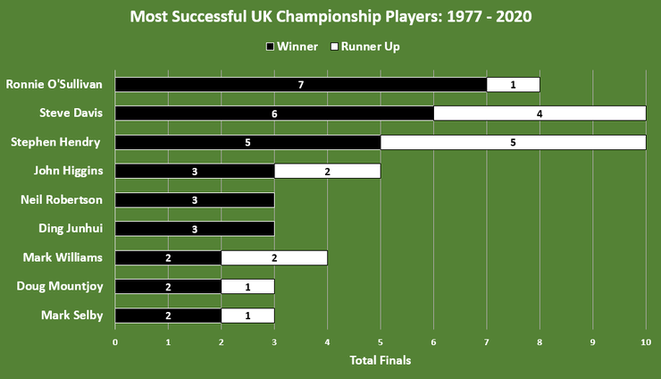 Chart Showing the UK Championship's Most Successful Players Between 1977 and 2020