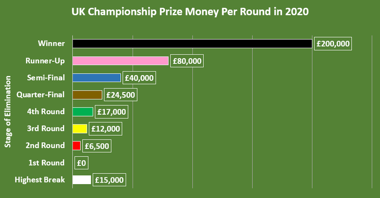 Chart Showing the Prize Money Per Round at the 2020 UK Snooker Championship