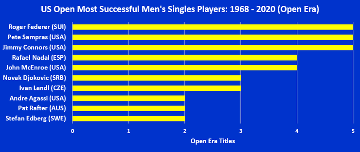 Chart Showing the US Open's Most Successful Open Era Men's Singles Players
