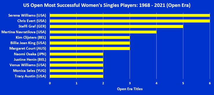 Chart Showing the US Open's Most Successful Open Era Women's Singles Players