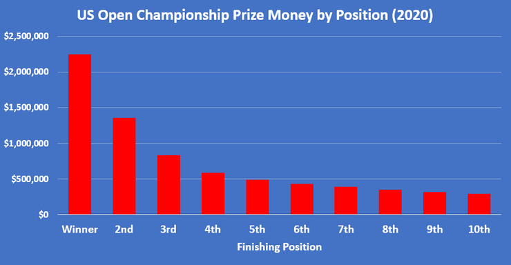 Chart Showing the Prize Money at the 2020 US Open Championship