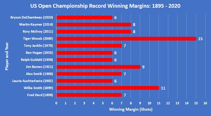 Chart Showing the Record US Open Championship Winning Margins between 1895 and 2020