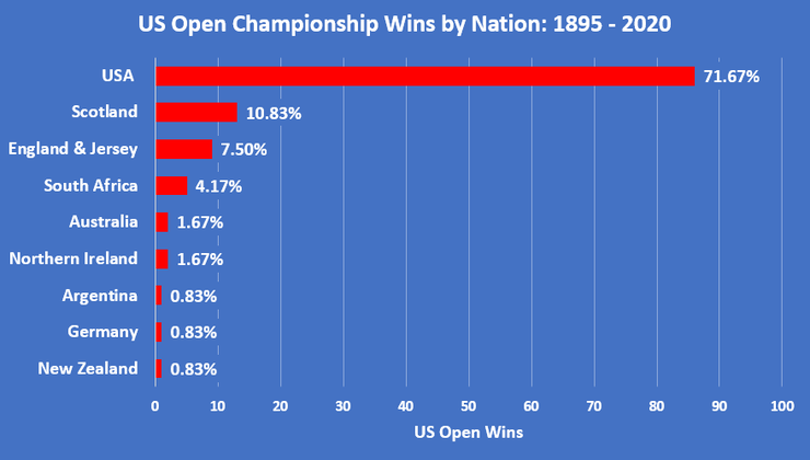 Chart Showing the Nationality of US Open Championship Winners Between 1895 and 2020