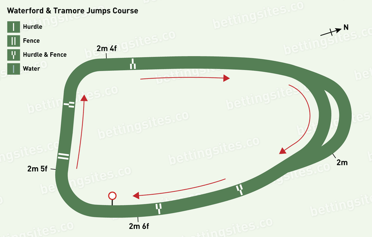 Waterford and Tramore Jumps Racecourse Map