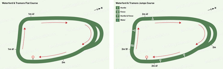 Waterford and Tramore Flat and Jumps Racecourse Maps