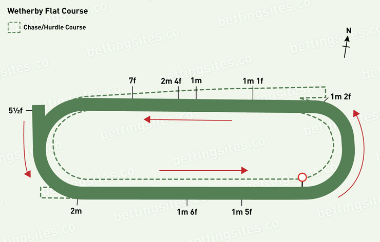 Wetherby Flat Racecourse Map