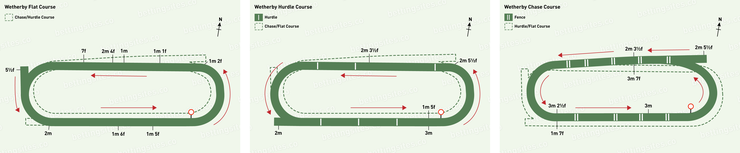 Wetherby Flat, Hurdle and Chase Racecourse Maps