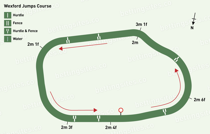 Wexford Jumps Racecourse Map