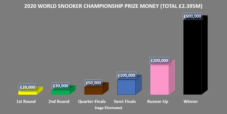Chart Showing World Snooker Championship Prize Money in 2020