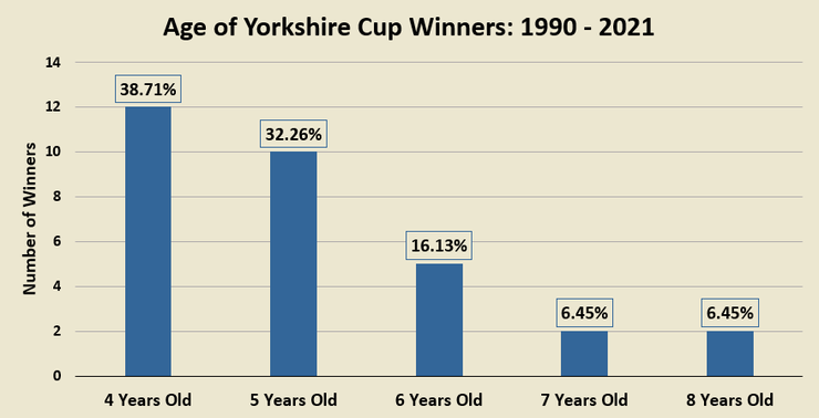 Chart Showing the Ages of Yorkshire Cup Winners Between 1990 and 2021