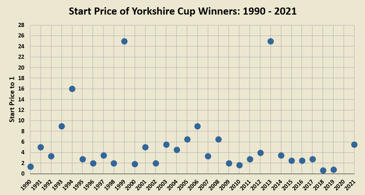 Chart Showing the Start Price of the Yorkshire Cup Winner Between 1990 and 2021