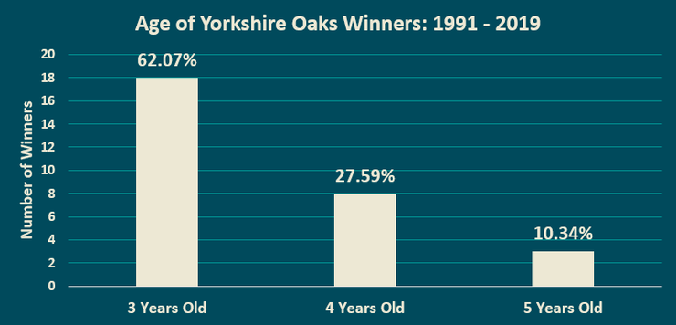 Chart Showing the Ages of the Yorkshire Oaks Winners Between 1991 and 2019