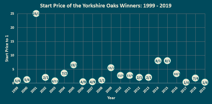 Chart Showing the Start Prices of Yorkshire Oaks Winners Between 1999 and 2019