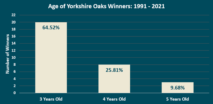 Chart Showing the Ages of the Yorkshire Oaks Winners Between 1991 and 2021