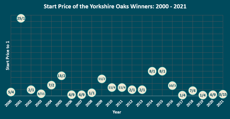 Chart Showing the Start Prices of Yorkshire Oaks Winners Between 1999 and 2021