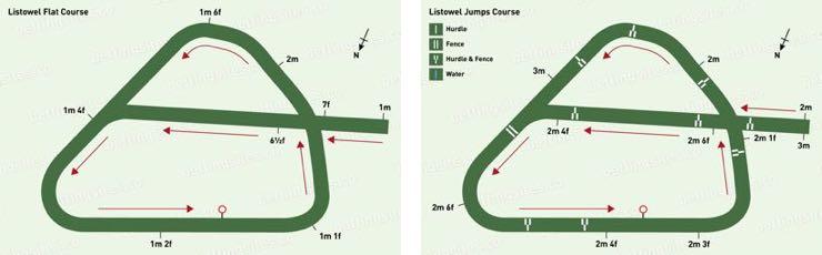 Listowel Flat & Jumps Racecourse Maps